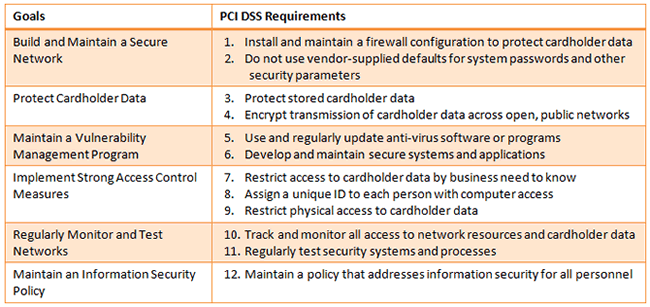pci-dss-table