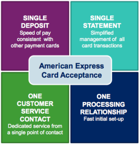 American Express Card Acceptance