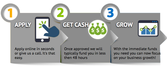 merchant funding steps